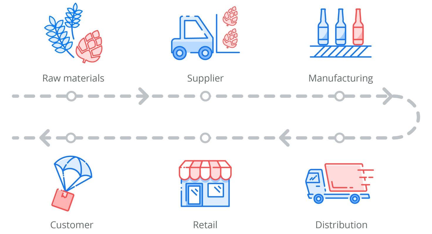 زنجیره تامین برقرار کننده ارتباط میان تولیدکننده و مشتری نهایی است.