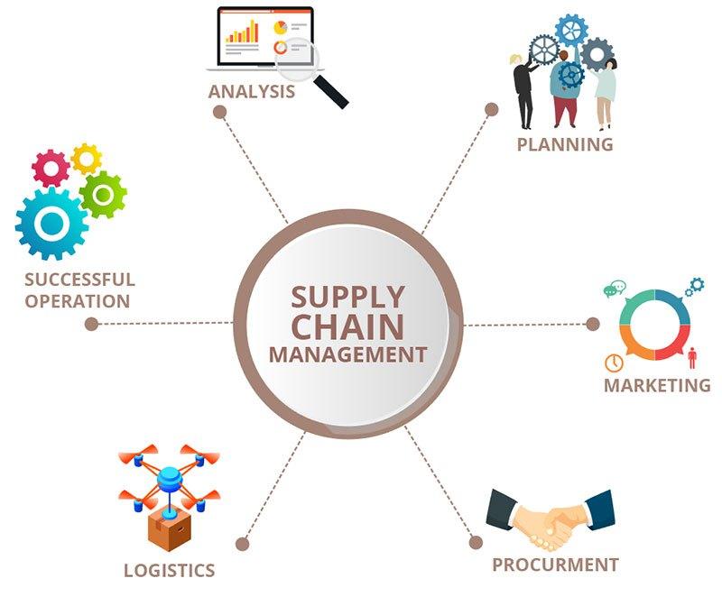 در مباحث مدیریت زنجیره تامین به بازاریابی، برنامه ریزی، تجزیه و تحلیل و سایر مباحث مهم پرداخته می شود.