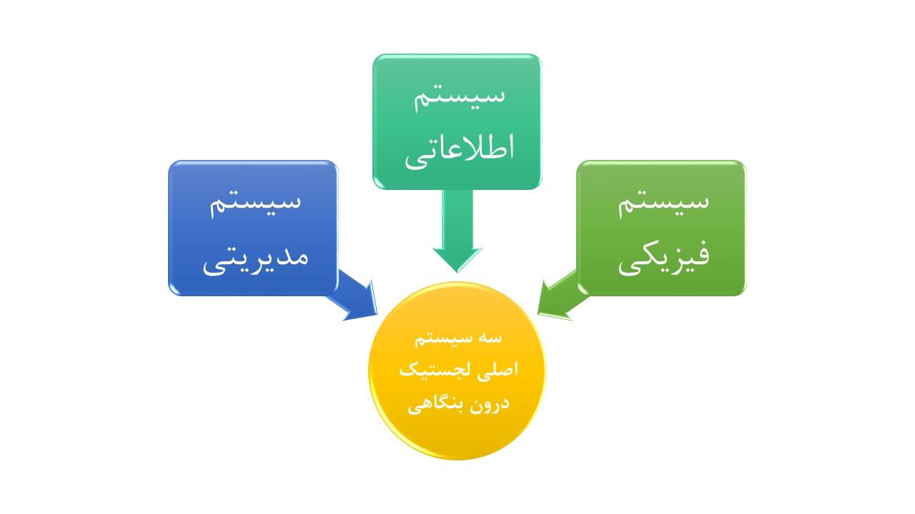 سه سیستم فیزیکی، اطلاعاتی و مدیریتی سیستم های اصلی لجستیک درونی هستند.
