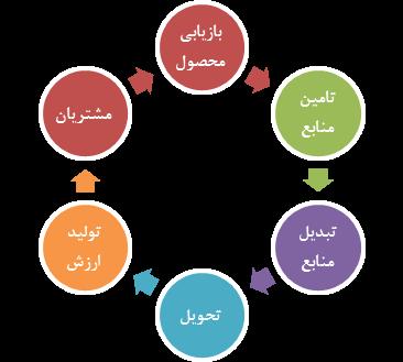 چهارچوب مدیریت زنجیره تامین پایدار بر شش اصل استوار است.