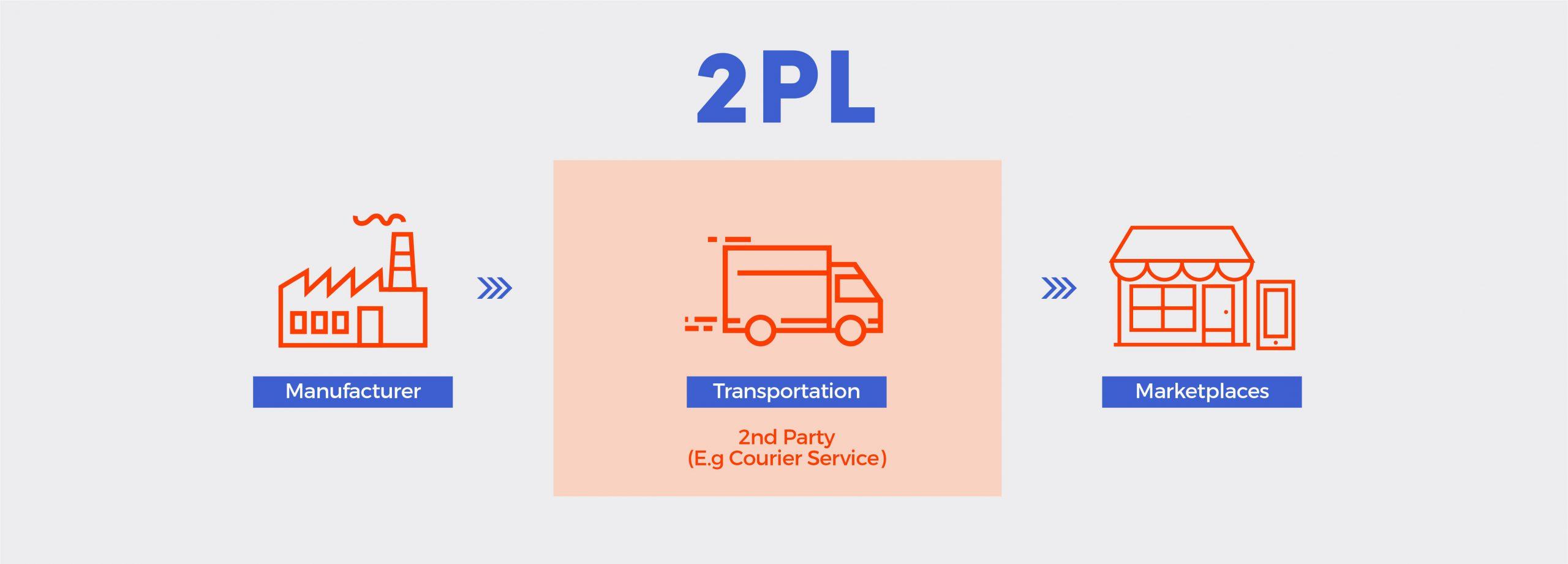 شرکت های لجستیکی طرف دوم دارای ناوگان حملونقلی هستند.