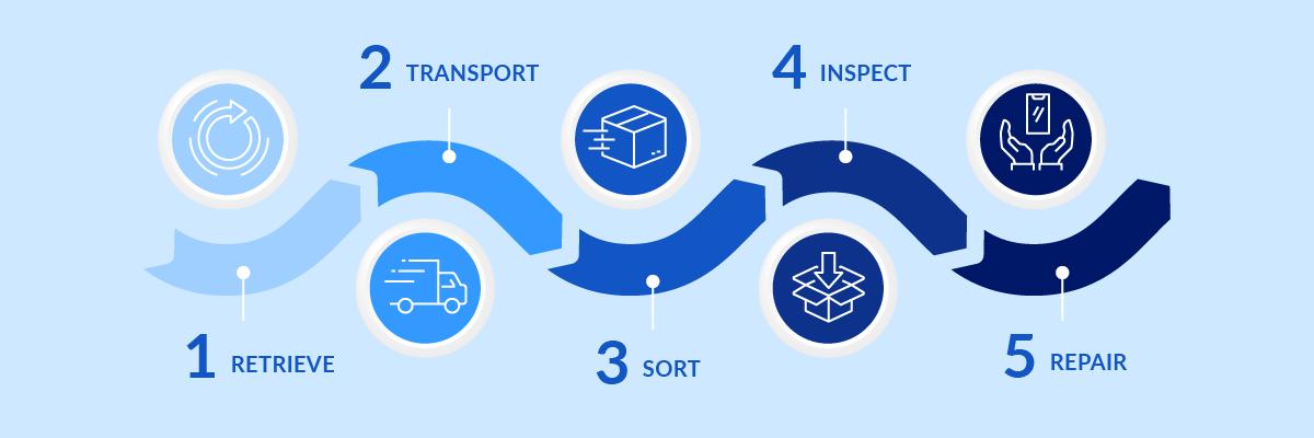 چندین عملیات اصلی در حوزه مدیریت بازگشتی ها انجام می شود که بازیافت جزو عملیات های مهم آن می باشد.