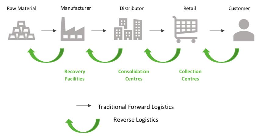 لجستیک معکوس قابلیت مدیریت محصولات برگشتی در زنجیره تامین را دارد.