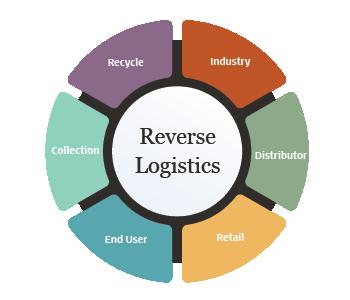 جمع آوری کالاها و بازیابی آنها از جمله وظایف اصلی مدیریت بازگشتی ها یا لجستیک معکوس است.