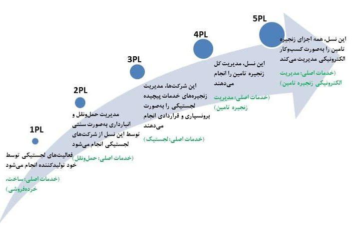 شرکت های لجستیکی از پنج نسل مختلف تشکیل شده اند که هر یک وظایف خاص خود را دارند.