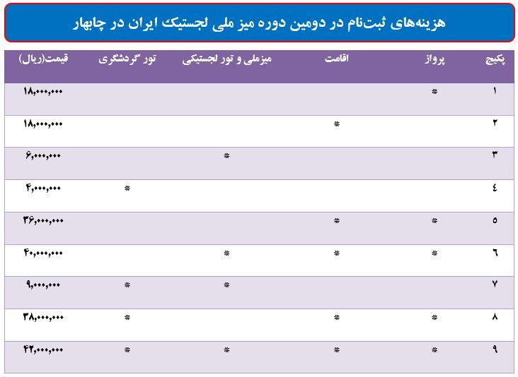 جدول هزینه میز ملی لجستیک چابهار