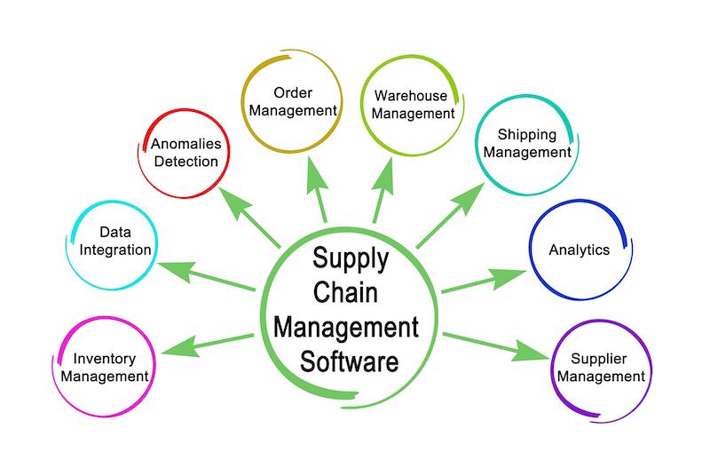 نرم افزارهای مدیریت زنجیره تامین قابلیت های بسیاری دارند که توانایی بسیاری در مدیریت شبکه زنجیره تامین دارند.