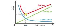 EOQ، مزیتی از سیستم انبارداری است که به ما امکان کاهش هزینه موجودی را میدهد.