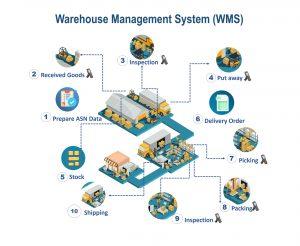 سیستمهای مدیریت انبار یکی از کاربردی ترین فناوری انبار هستند.